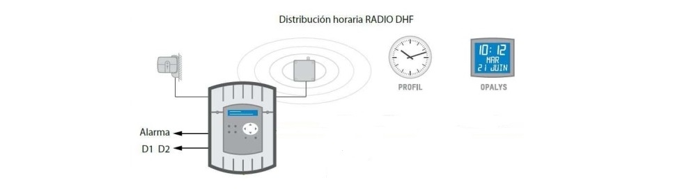 Radiofrecuencia (DHF)